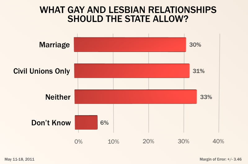 gay marriage should be legalized com  source dallasvoice com brewing poll shows majority texans gay marriage civil unions 1077792 html
