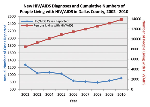 the alarming rise of aids and hiv virus in the united states Trumpcare could bring hiv  the centers for disease control and prevention estimates that in the united states,  when hiv and aids were on the rise and we were.