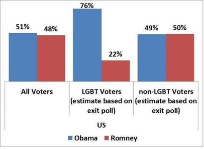 LGBT vote a 'key factor' in Obama win