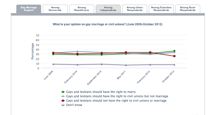 Independents, urban dwellers fuel jump in support for same-sex marriage in TX