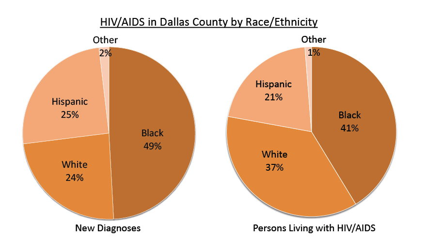 AIDS Dallas County