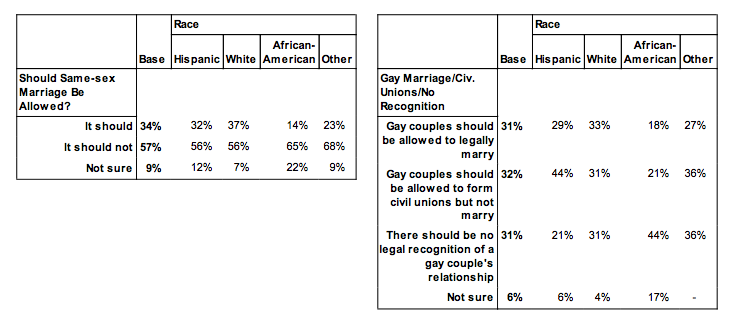 Support for marriage equality lowest among blacks, Republicans in Texas