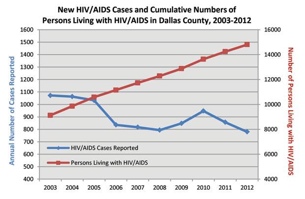 DCHHS_HIVAIDS_Profile_2012-chart