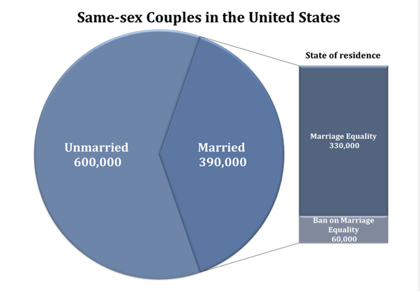 About one in six married same-sex couples' state doesn't recognize their marriage