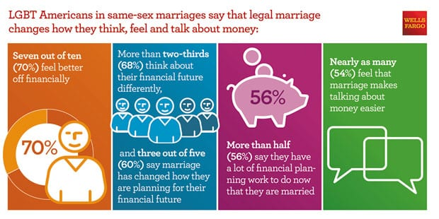 LGBT-Study_Think-About-Money-graphic_070715