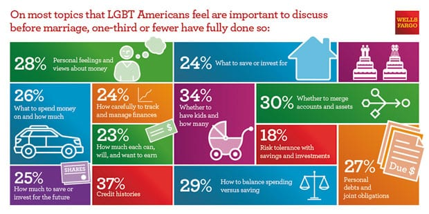 LGBTstudy_Topics-070715
