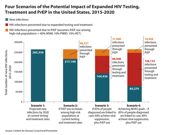 CDC HIV impact