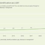 Gallup poll shows LGBTQ-identified rises to 5.6 percent; census releases LGBTQ data